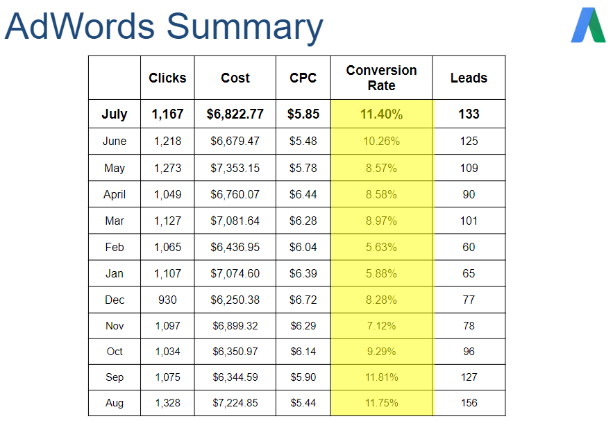 good, Google AdWords, conversion rate, adwords management, how much, cost, fee, managing adwords, ppc